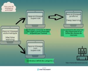 apprentissage automatique supervise profond